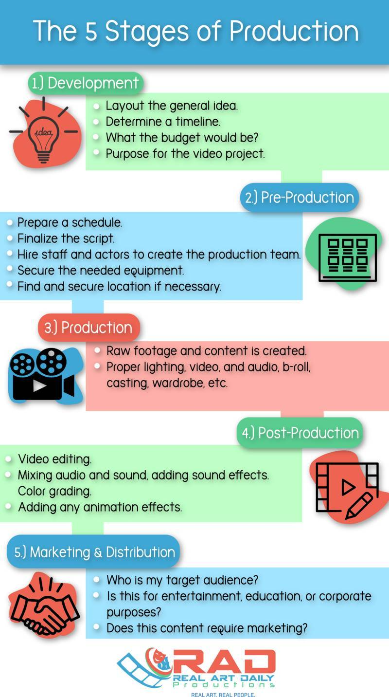5 Stages of Video Production - infographic
